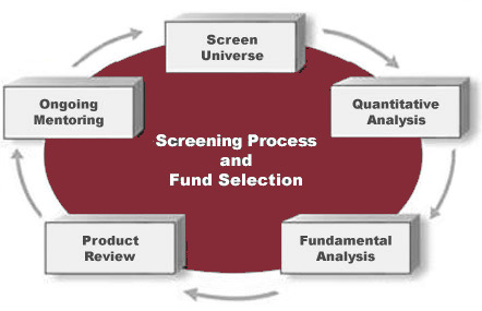 screening_process_fund_selection